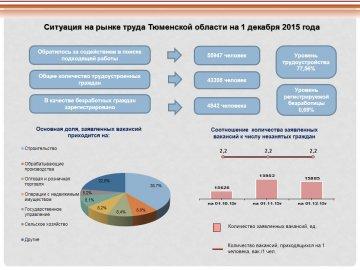 В Тюменской области на одного безработного приходится более двух вакансий